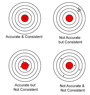 Accuracy and consistency.