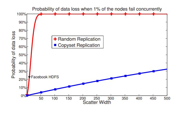 Data Loss vs. Scatter Width
