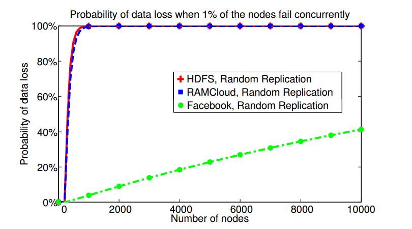 Data Loss vs. Cluster Size