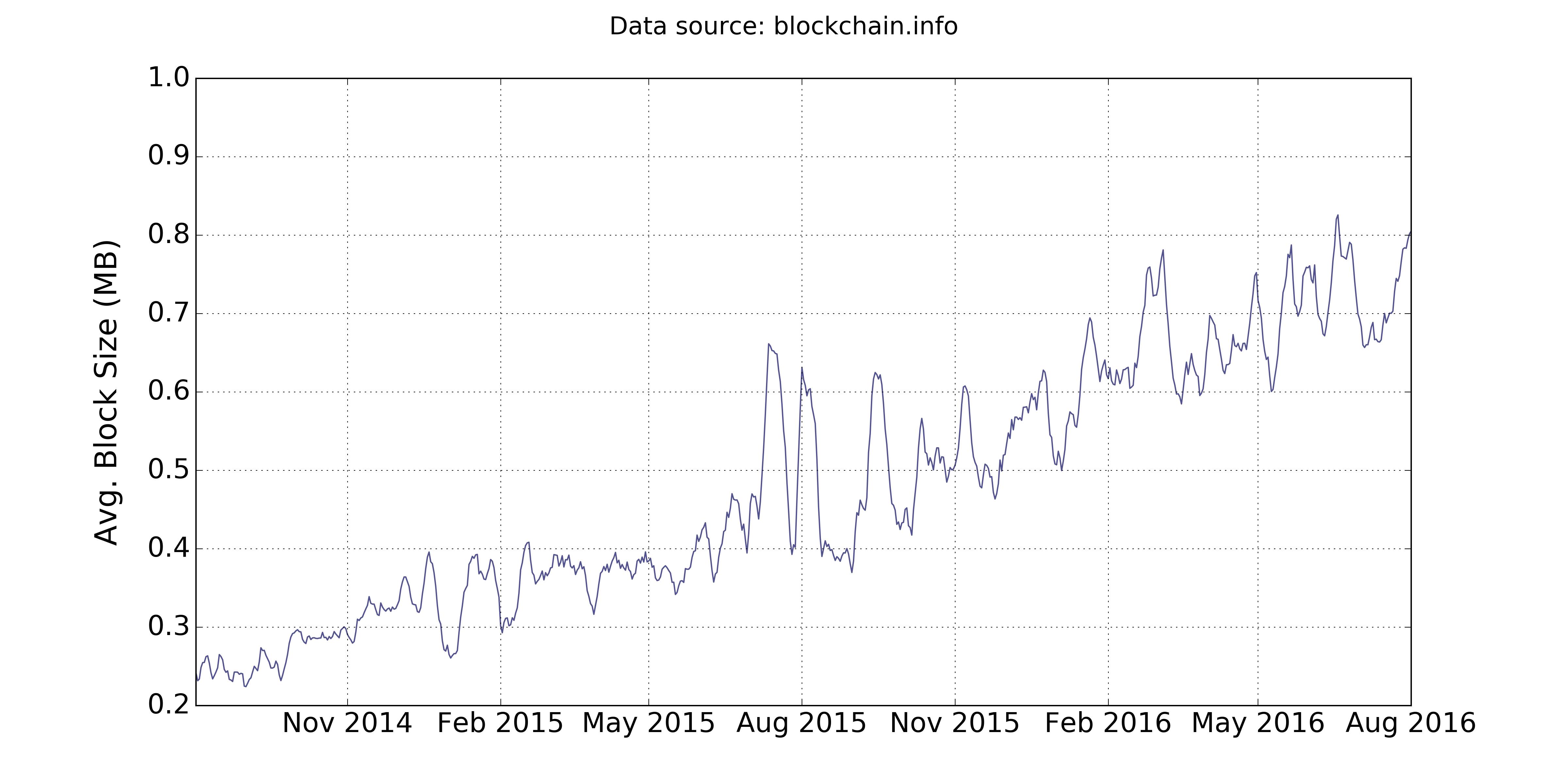 Bitcoin average blocksize