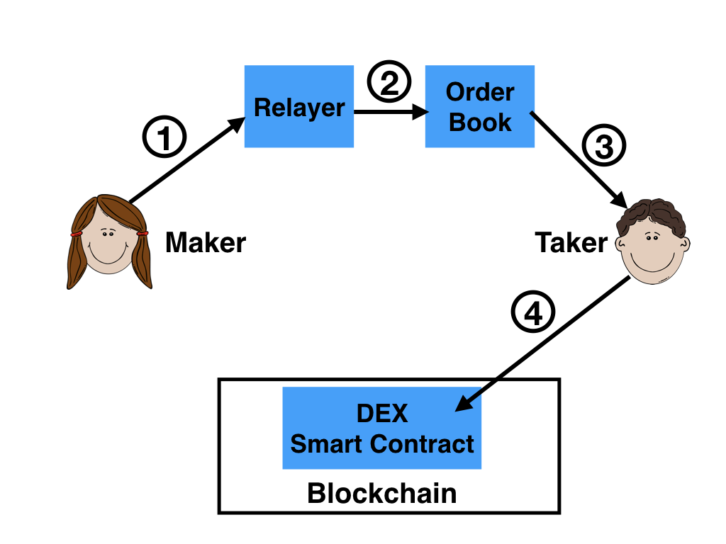 Lifecycle of a transaction, using 0x terminology.