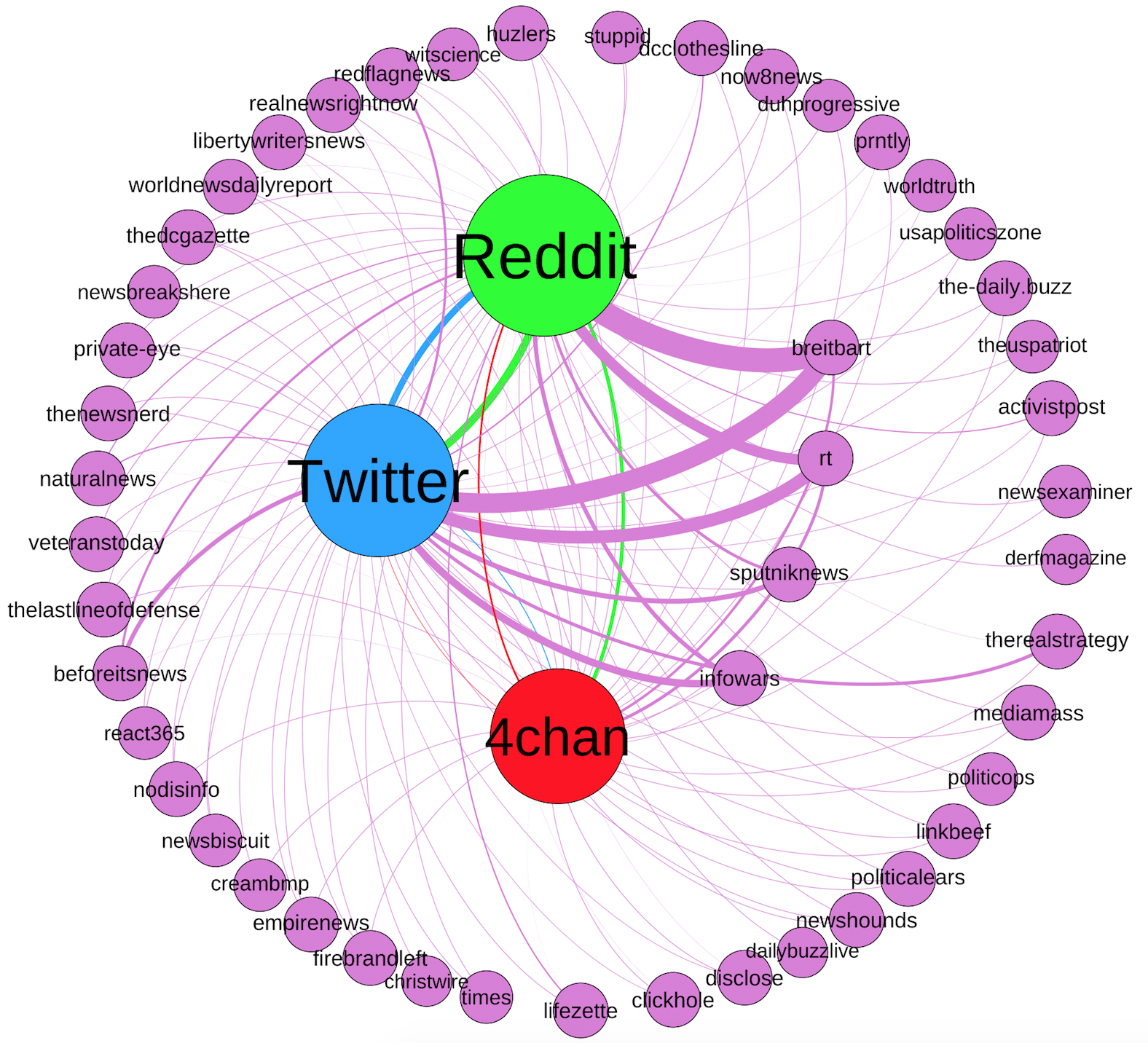 Graph for alternative news domains