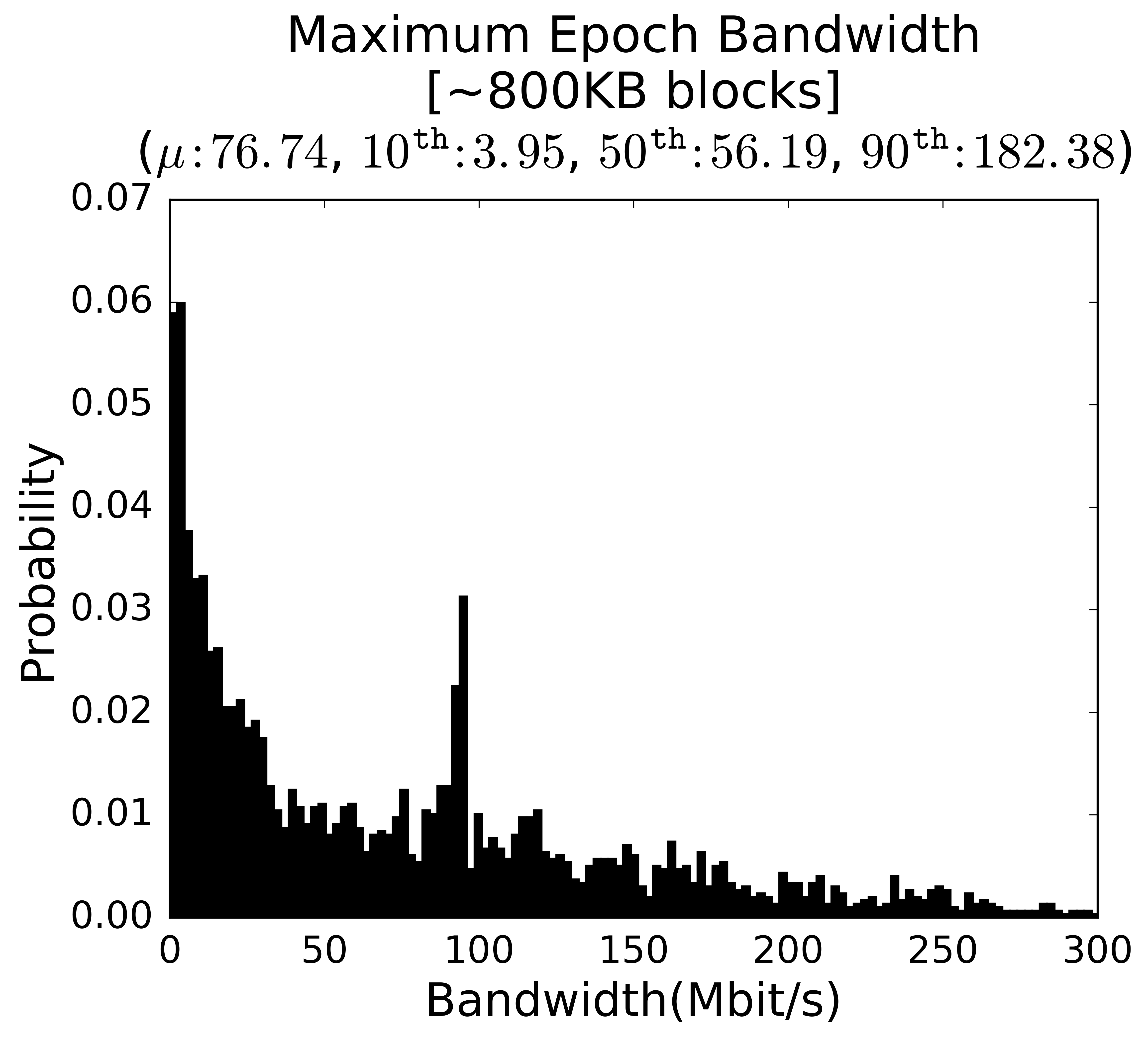 Maximum epoch bandwidth for Bitcoin's IPv4 nodes