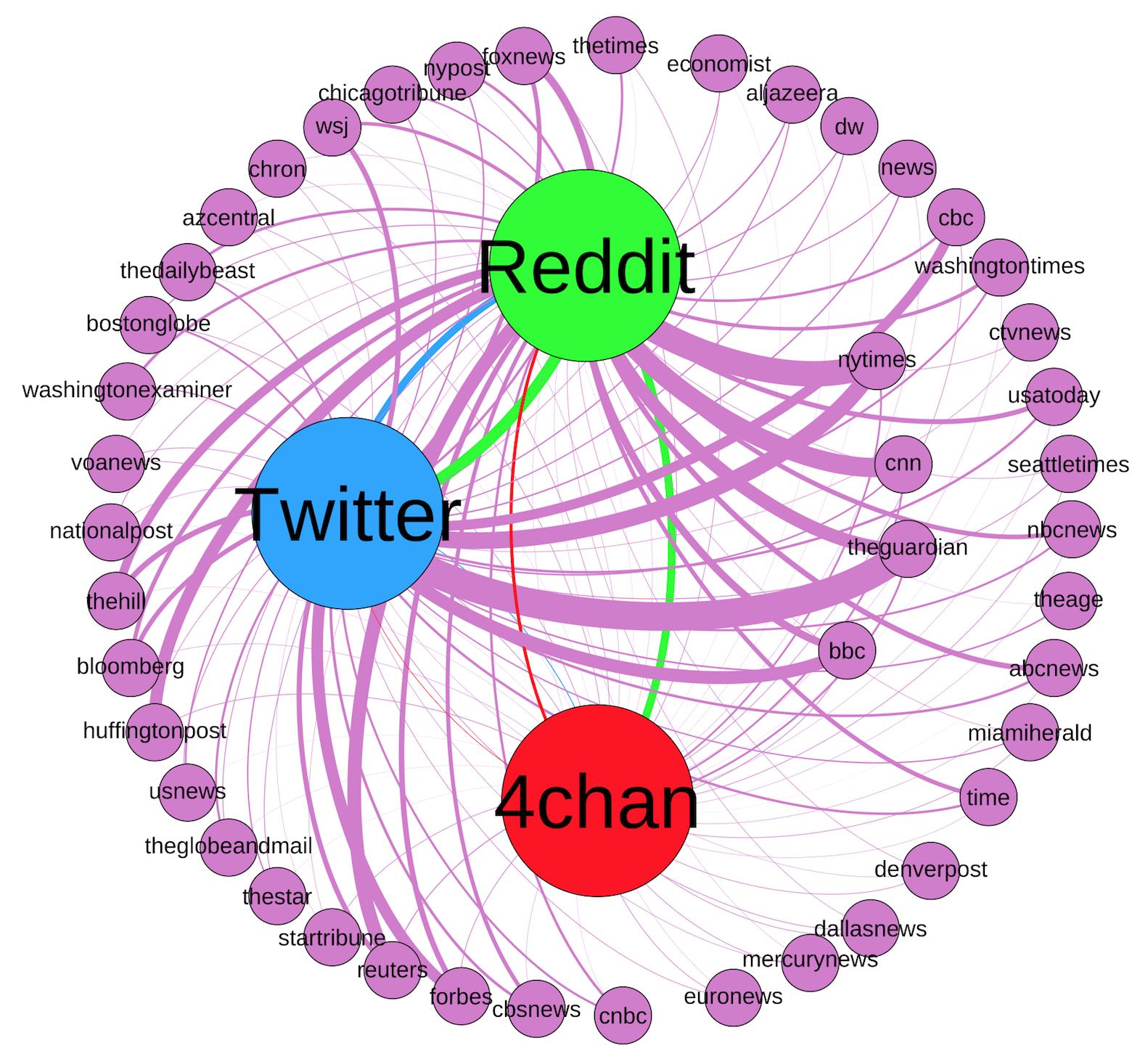 Graph for mainstream news domains