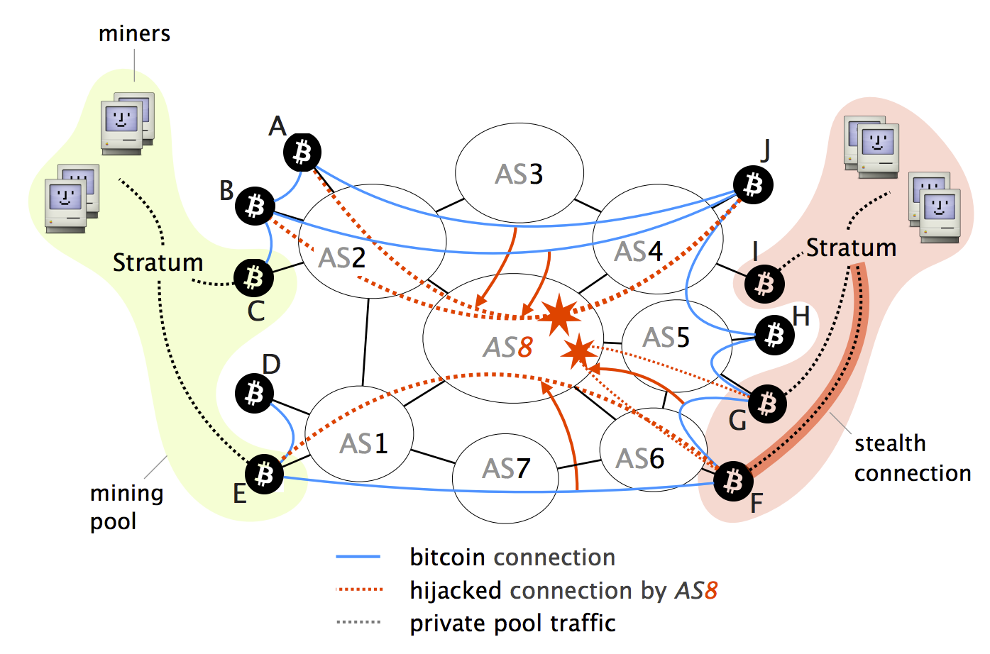 Bgp hijacking for cryptocurrency profit sports betting sites australian