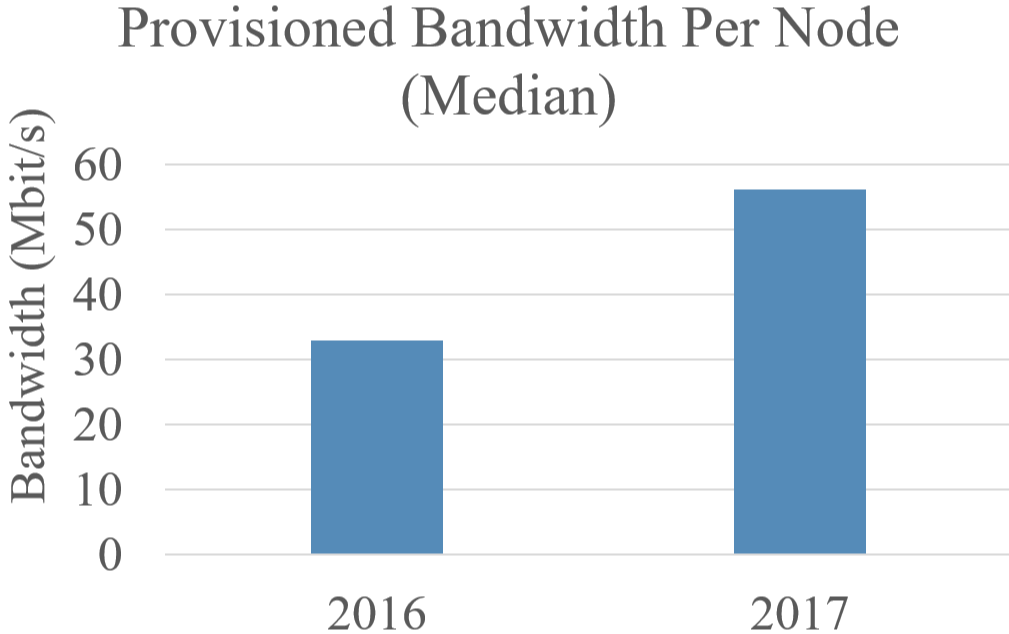 Provisioned Bandwidth in 2016 vs 2017