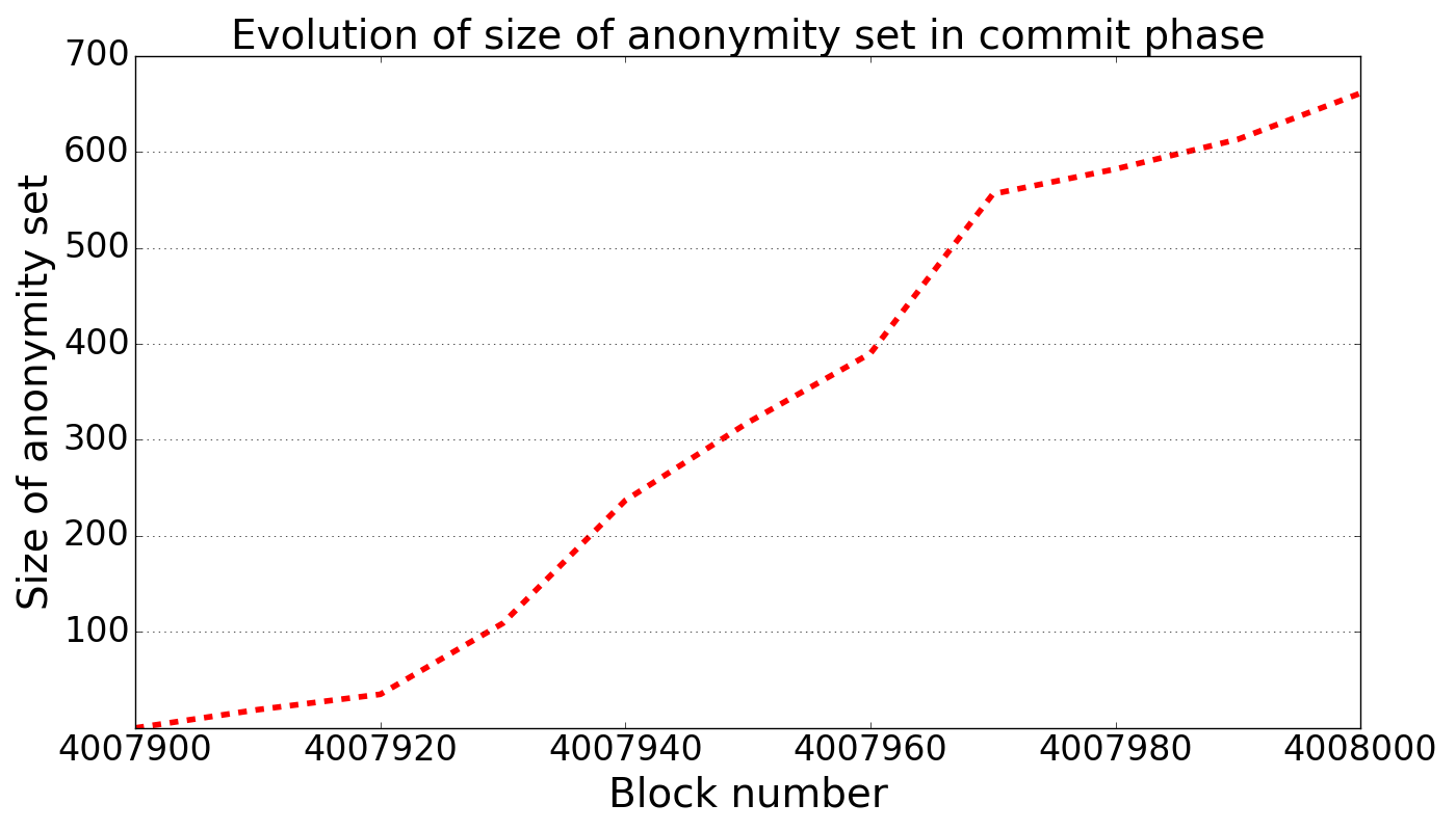 Size of anonymity set over time