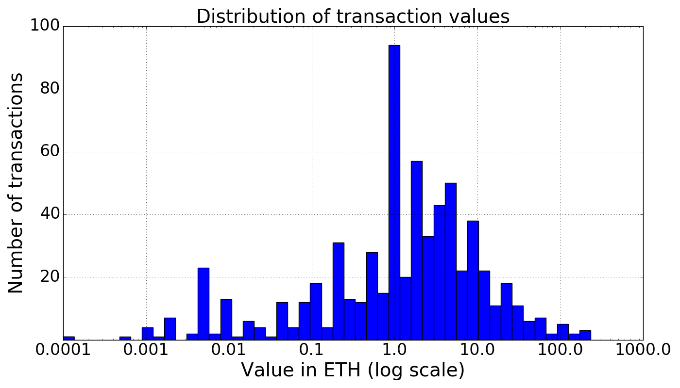 Transaction value histogram, blocks 4007900 to 4008000