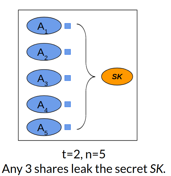 (2, 5)-secret sharing