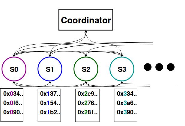 Split node configuration